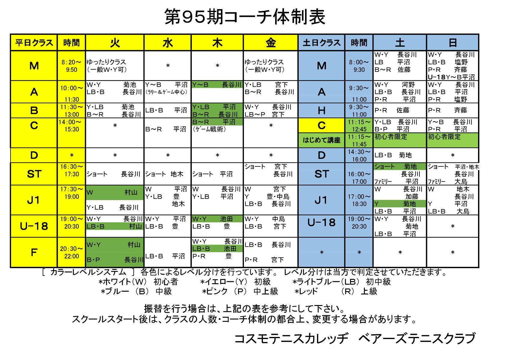 bears95期コーチ体制表